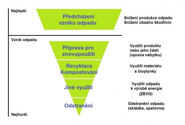 Hierarchie_smernice